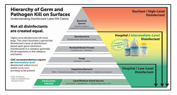 Hierarchy of Germs